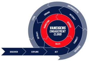 VANEIGENS Customer Engagement Flywheel