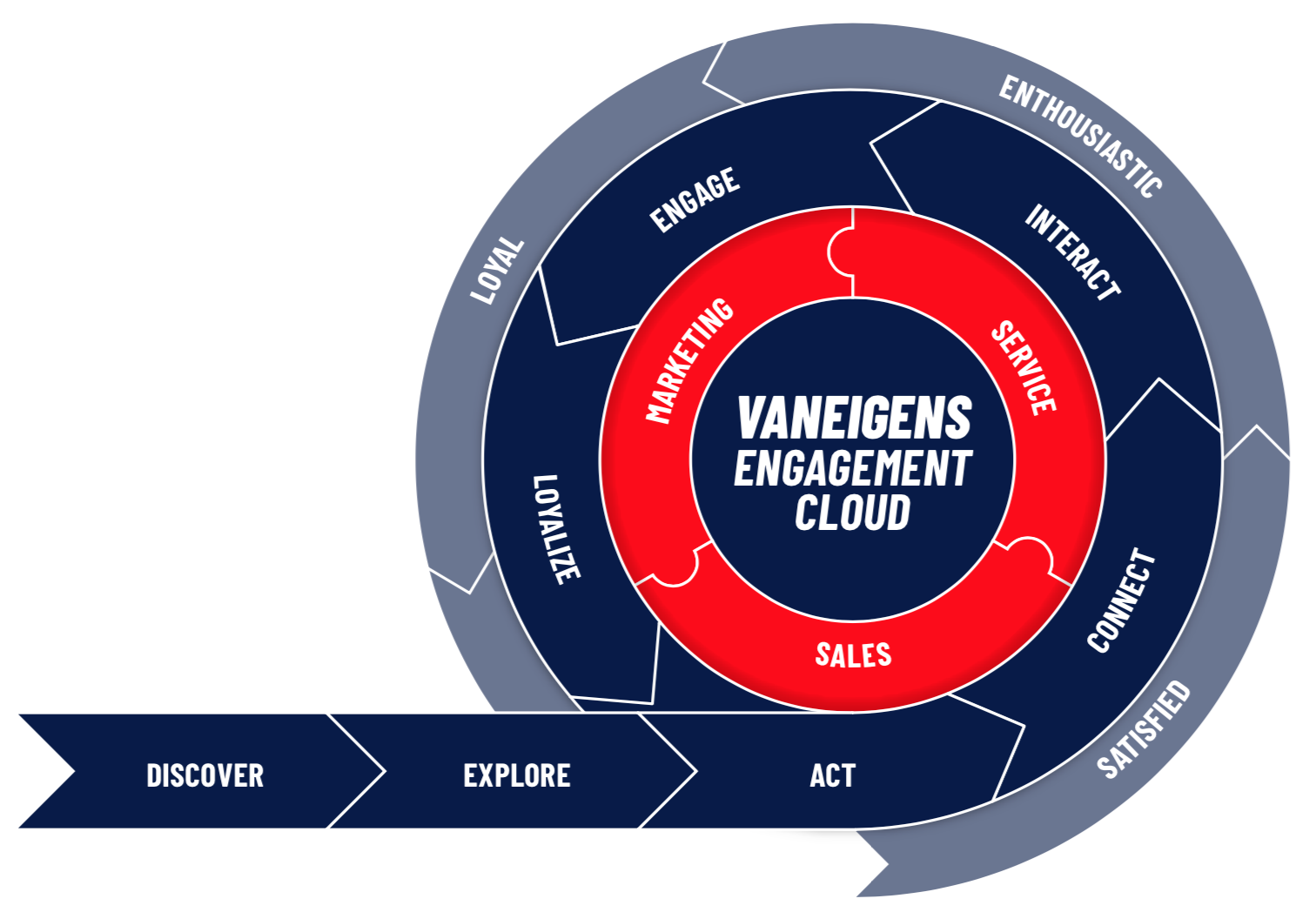 VANEIGENS Customer Engagement Flywheel